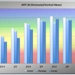 MCRokkorPF58f14_NEX3_MTF20