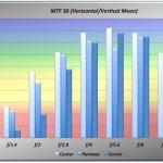 MCRokkorPF58f14_NEX3_MTF50