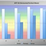 Vivitar55f28Macro_NEX3_MTF50